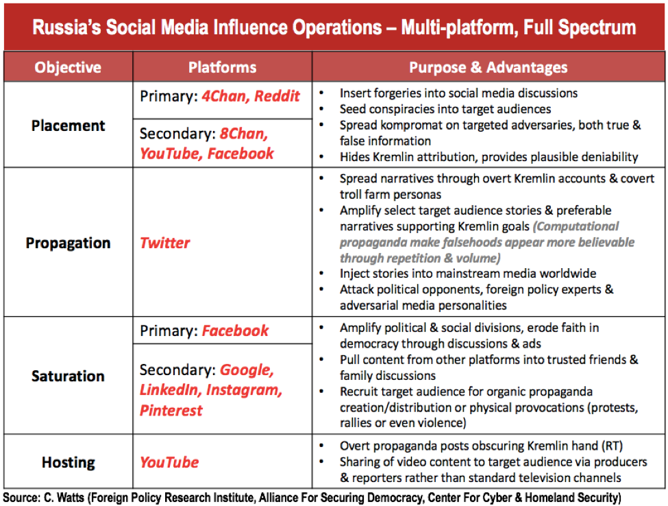 Russia's Social Media Influence Operations